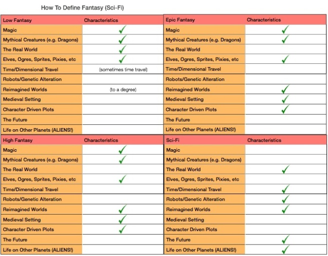 define-fantasy-charts